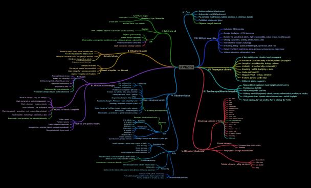 Mapka pro obsahový marketing.