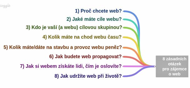 8 zásadních otázek pro zájemce o web.