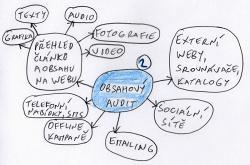 Obsahový marketing - obsahový audit.