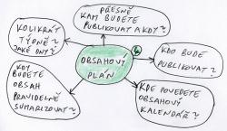 Obsahový marketing - obsahový plán.