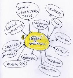 Obsahový marketing - měření, analytika.