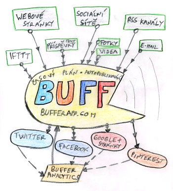 Schéma propagace obsahu přes Buffer.