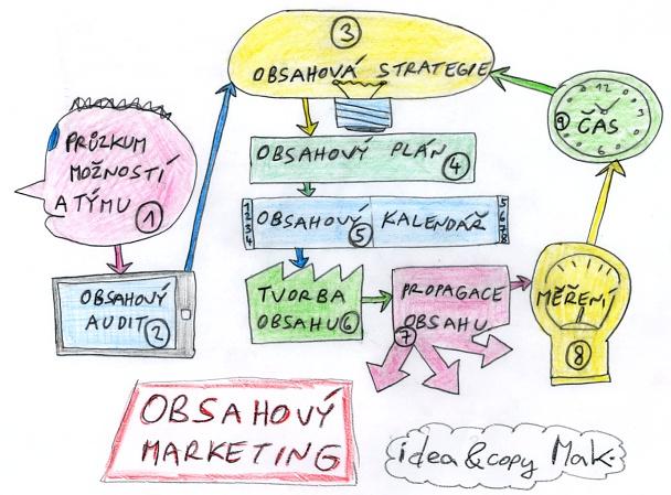 Obsahový marketing - myšlenková mapa.